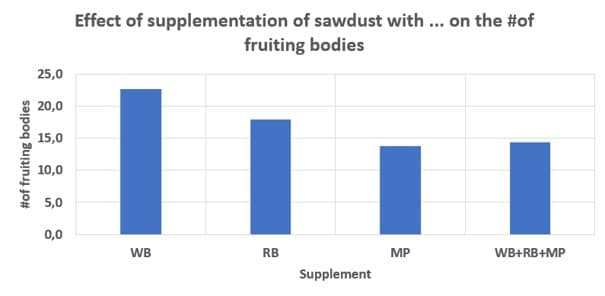 Effect of supplementation of sawdust with different supplements on the number of fruiting bodies of Lentinula edodes