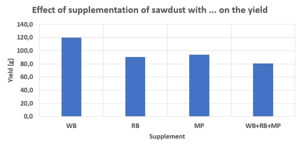 Effect of supplementation of sawdust with different supplements on the yield of Lentinula edodes