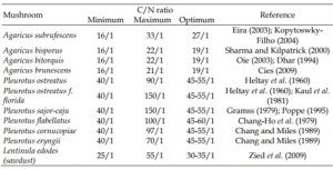 Examples of C/N ratio being desirable to obtain highest yield in different species of mushrooms