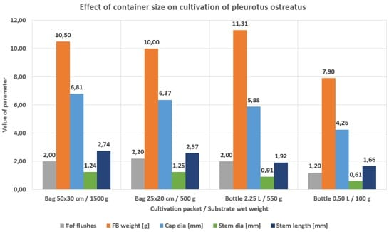 Effect of container size on cultivation of Pleurotus ostreatus