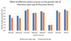 Effect of different carbon sources on the growth rate of Pleurotus sajor-caju and Pleurotus florida