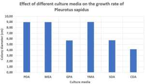 Effect of different culture media on the growth rate of Pleurotus sapidus