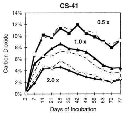 Effect of filter size on buildup of carbon dioxide during incubation of shiitake strain