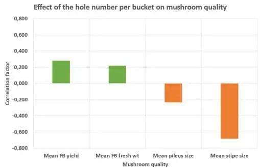 Effect of the hole number per bucket on mushroom quality of Pleurotus florida