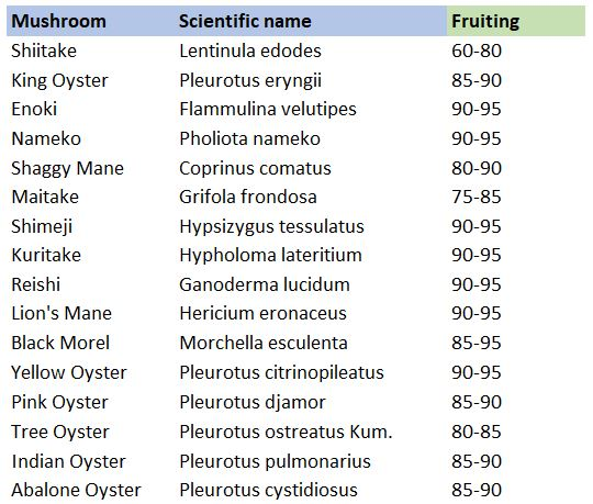 Growing parameters for various mushrooms_humidity_fruiting phase