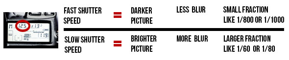 Graphic explaining the effects of changing the shutter speed