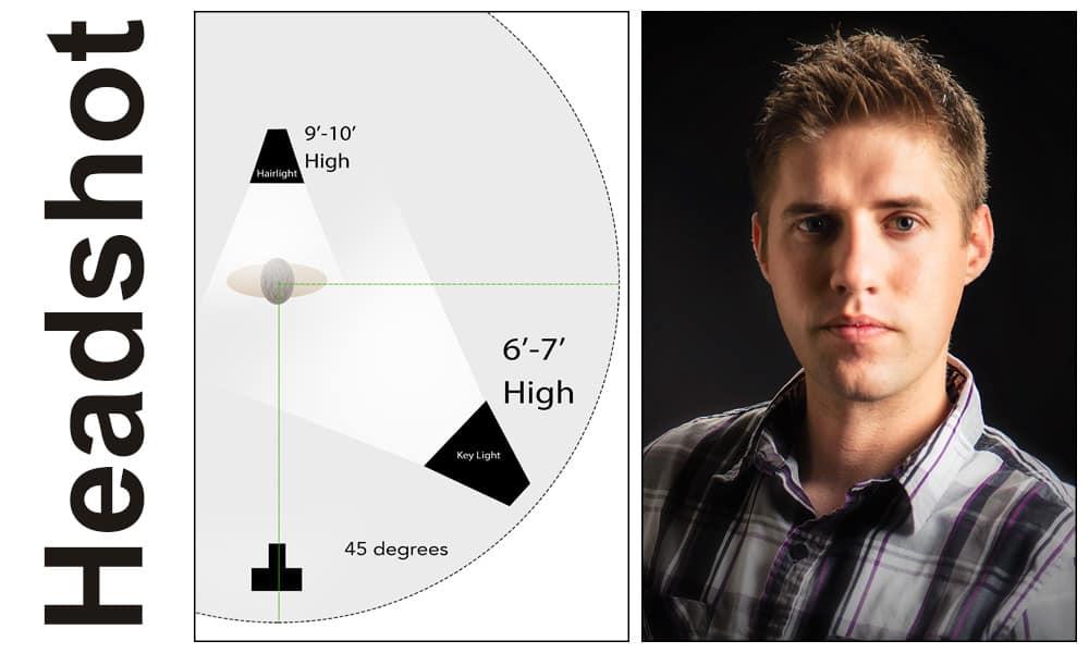 lighting diagrams for portrait photography mitsubishi montero wiring diagram flash basics: my four go-to setups | improve
