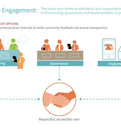 the who has defined community engagement as a process of developing relationships that enable stakeholders to work together to address health related  [ 1200 x 757 Pixel ]