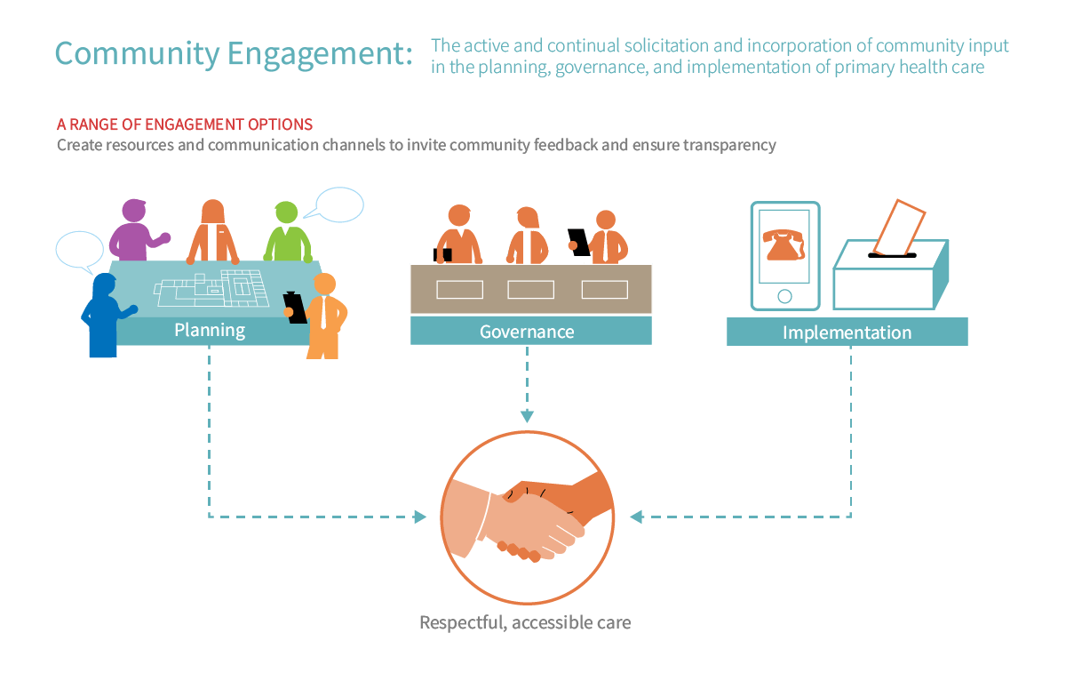 hight resolution of the who has defined community engagement as a process of developing relationships that enable stakeholders to work together to address health related