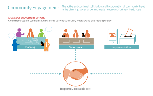 small resolution of the who has defined community engagement as a process of developing relationships that enable stakeholders to work together to address health related