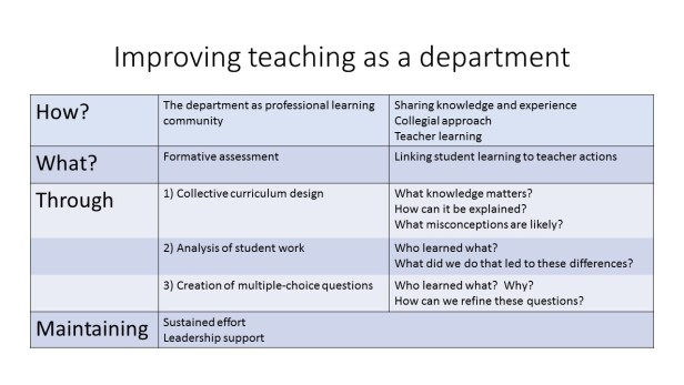 Improving teaching and learning: ideas for heads of
