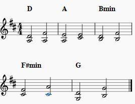 accords à deux notes pour violon ur le canon de PAchelbel