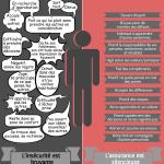 Insécurité et assurance: Quel comportement vous correspond?