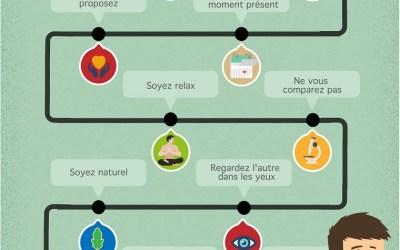 10 règles de l'improvisation théatrale à utiliser au quotidien