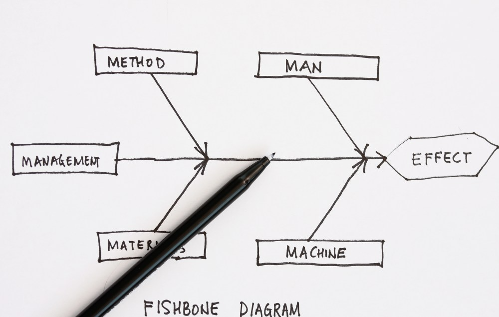 medium resolution of getting results with the fishbone diagram