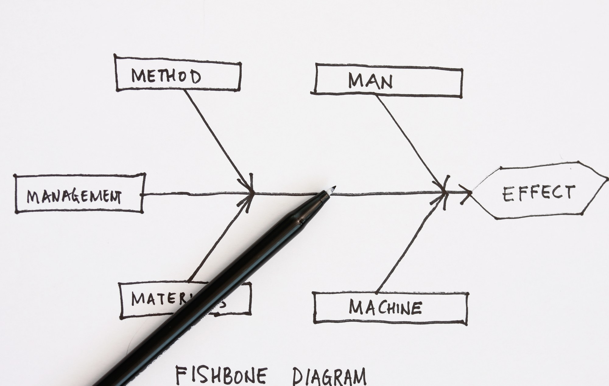 hight resolution of getting results with the fishbone diagram