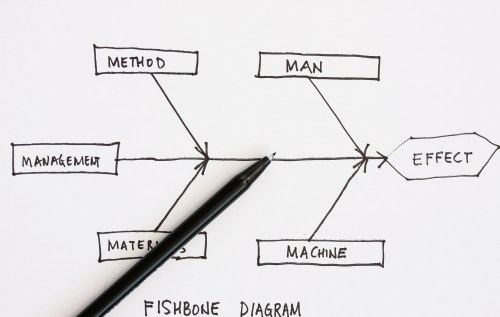small resolution of getting results with the fishbone diagram