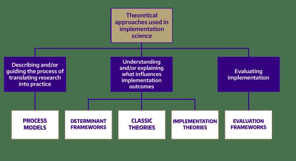 Theories Models & Frameworks Implementation Science Uw