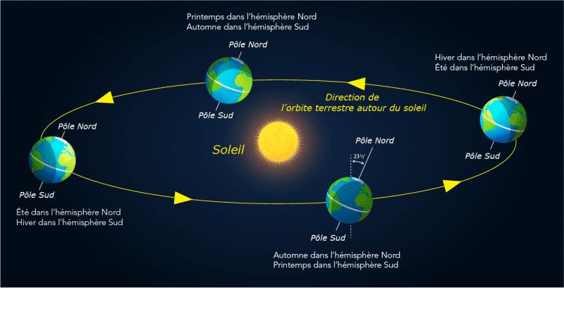 Cycle des saisons: printemps, été, automne, hiver