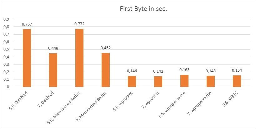 Supercache - os plugins mais importantes para wordpress