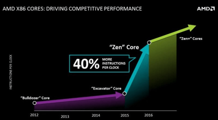 10 CORE INTEL PROCESSOR – INTEL TRYING TO KEEP UP