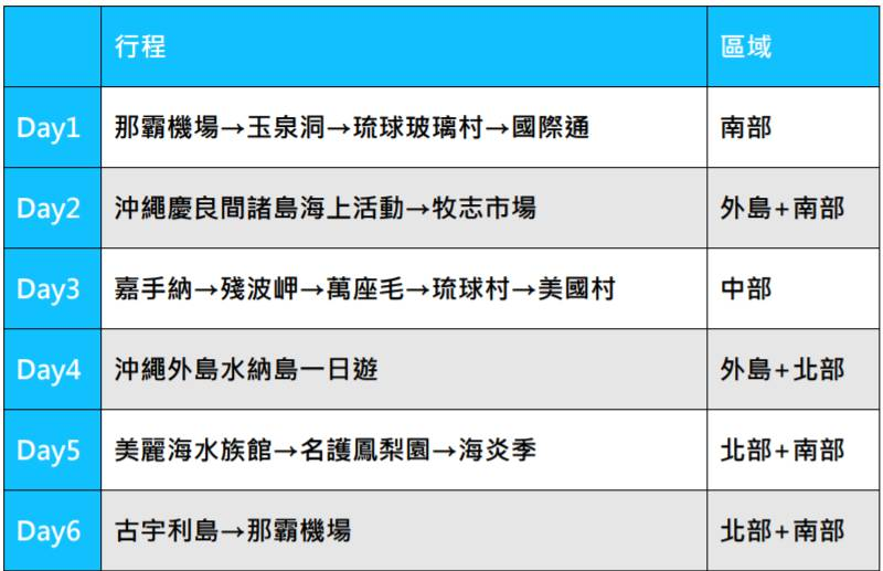 沖繩景點六天五夜行程 行程表 沖繩推薦行程