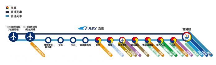 機場快線|韓國交通|首爾交通