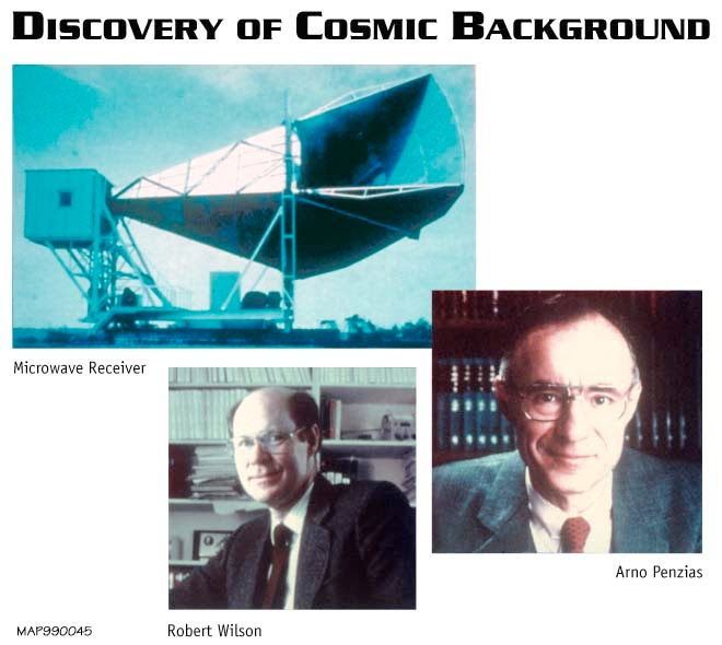 cosmic microwave background radiation (CMB)
