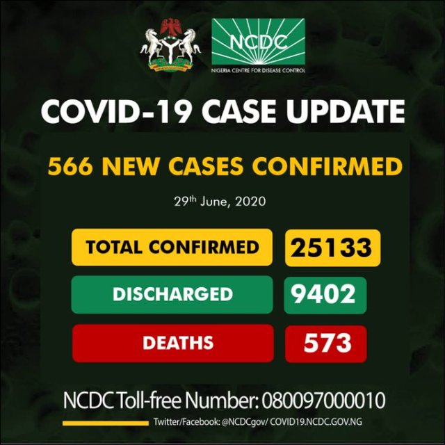 Nigeria's COVID-19: 395 More Patients Recover As 566 New Confirmed Cases where Recorded.
