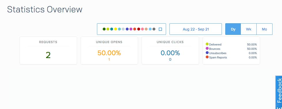 SendGrid Stats