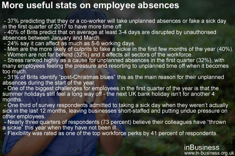 Dismissing an Employee on Long Term Sick Leave - More useful stats on employee absences