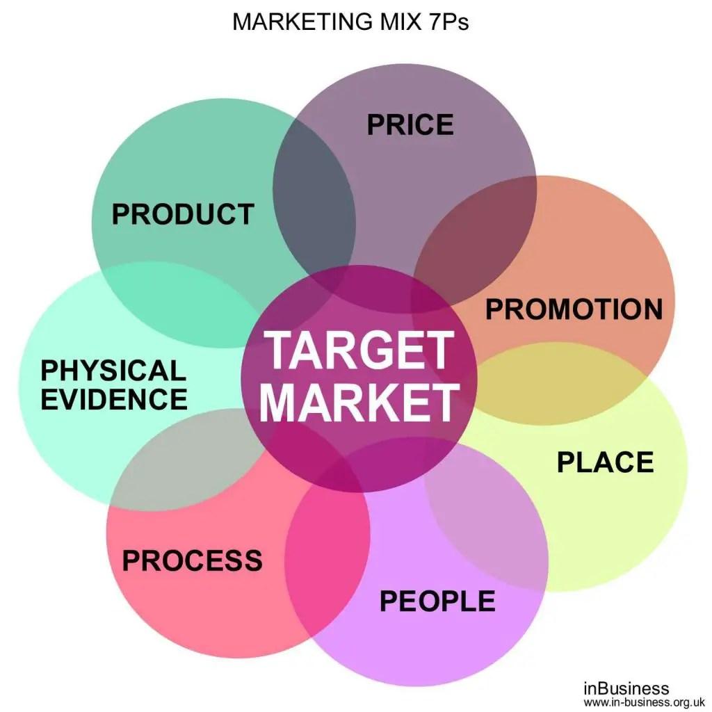 Marketing Mix 7Ps Example
