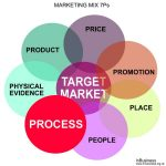 Marketing Mix 7Ps Example - Process