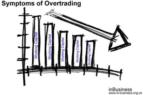 Symptoms of Overtrading - increased borrowing