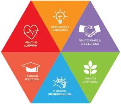 National Achievers Congress - six core competencies of success