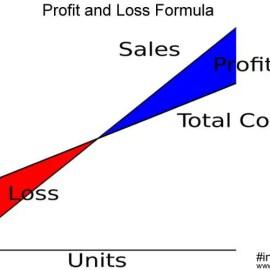 Profit and Loss Formula