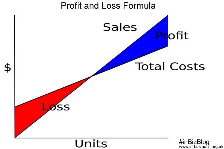 Profit and loss formula graph