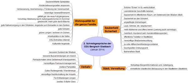 CDU_Schreibgespräche