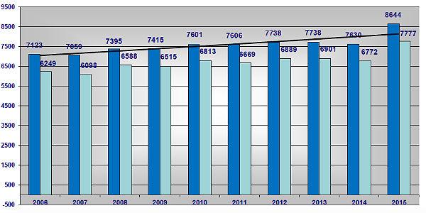 Unfälle Grafik 1