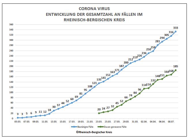 Corona Nrw Statistik