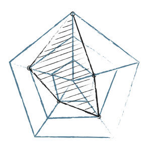 Radar-Chart Teamprofil InTheBoxConsulting