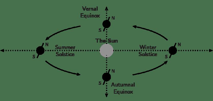 The origin of the Earth's seasons