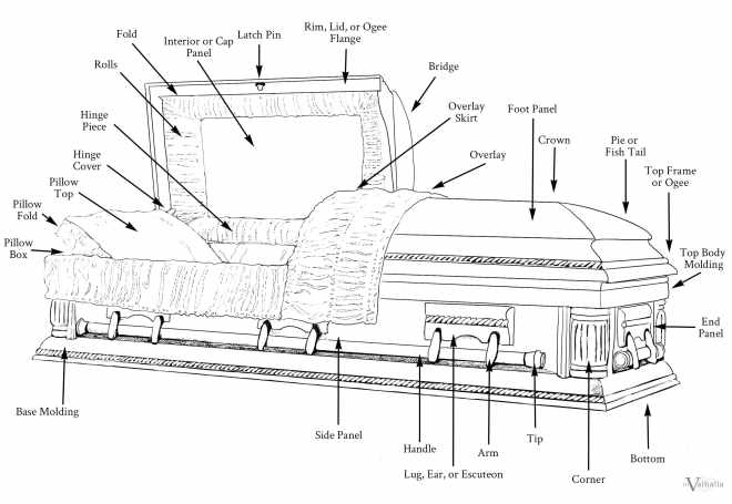 Casket Parts Labeled Infographic