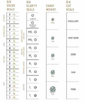 GIA Diamond certification all scales 4cs