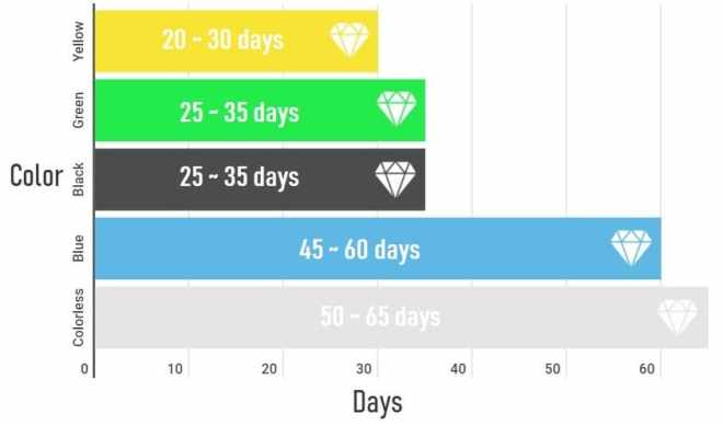 Timeframe for how long to compress diamonds to get different colors