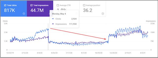 Screenshot of analytics dashboard