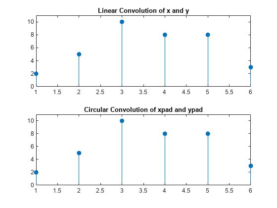 Linear and Circular Convolution  MATLAB  Simulink