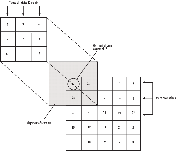 Compute 2-D discrete convolution of two input matrices