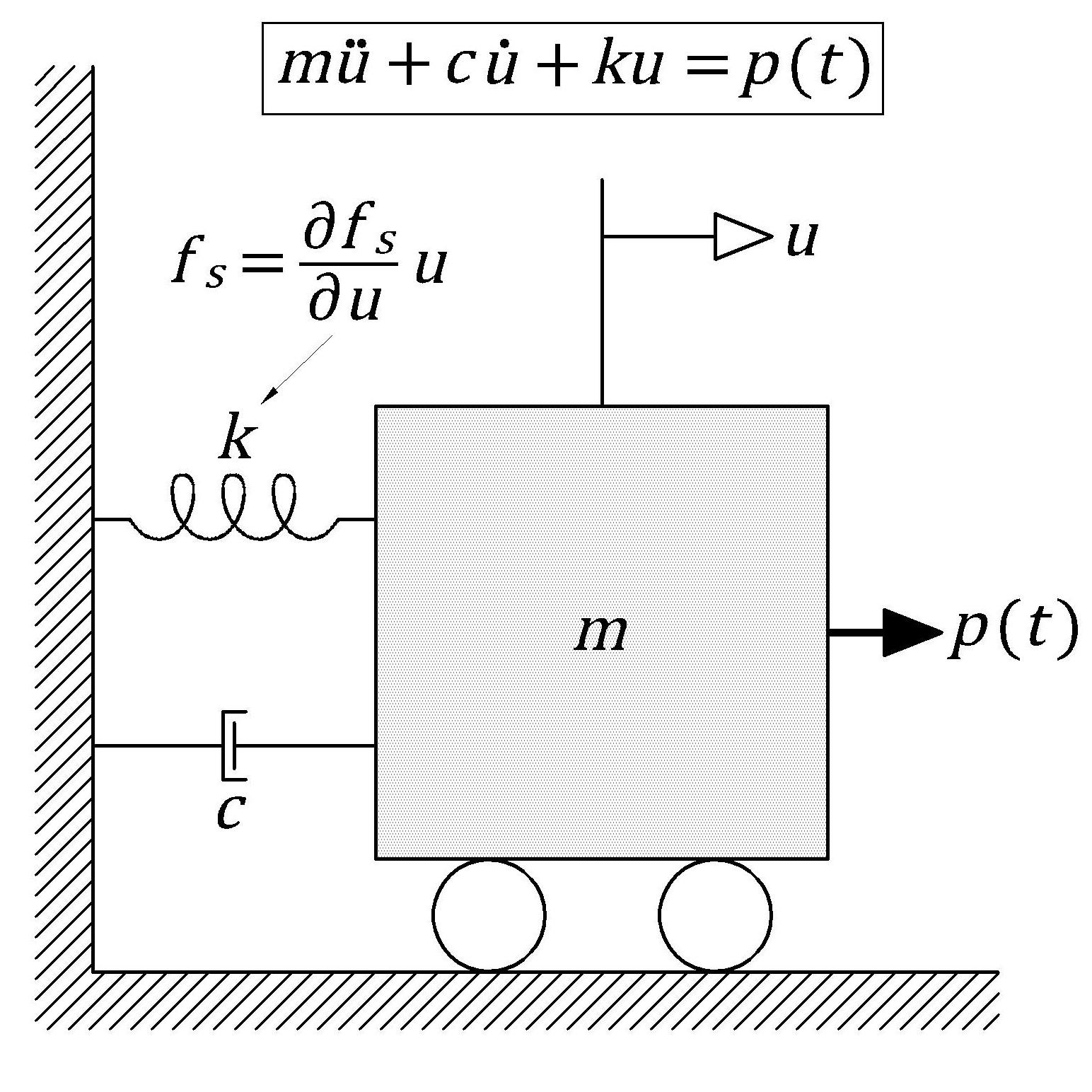Newmark-beta Method for Nonlinear Single DOF Systems