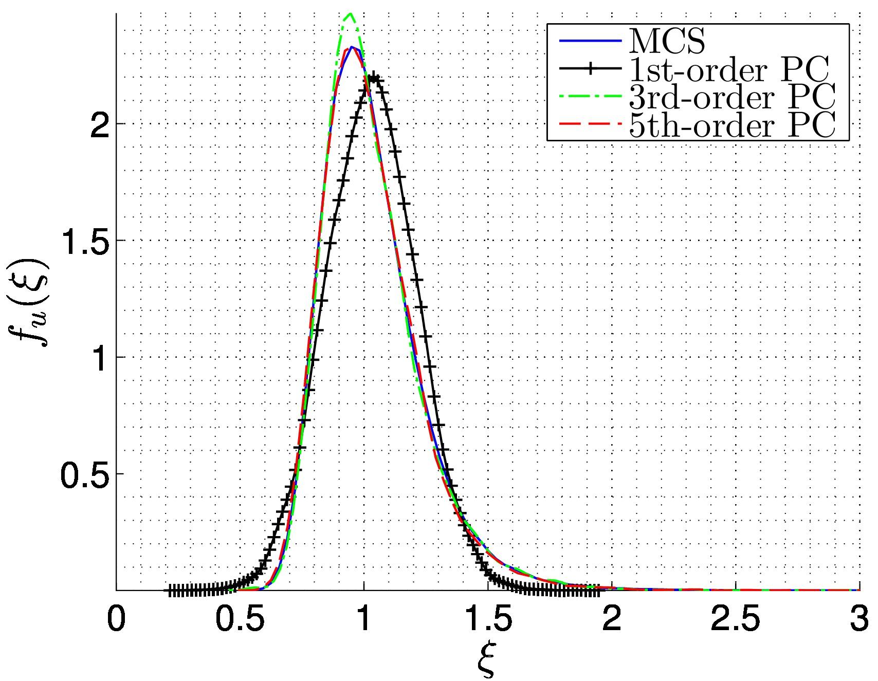 Spectral stochastic finite element method: 2D plane stress